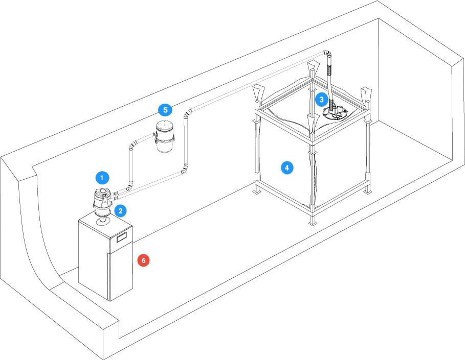 Come funziona l'impianto